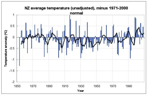 Raw temperature data