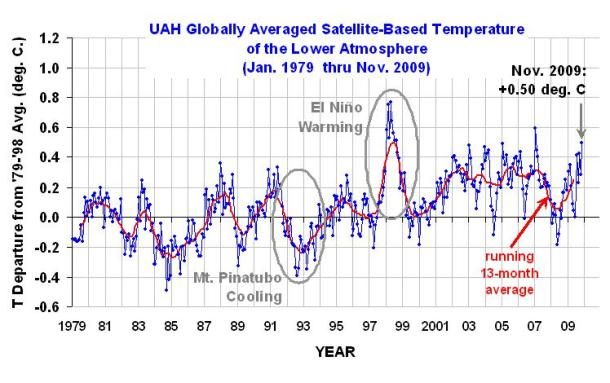 November 2009 temperature plot from UAH