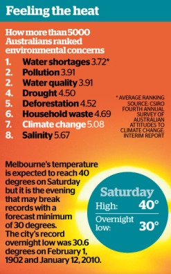 Why mention Melbourne's temperatures??