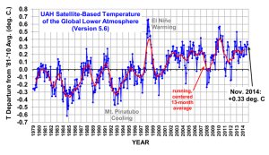 Satellites don't lie, unlike the UN and WMO